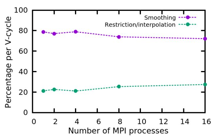 profiling_mg_percentage