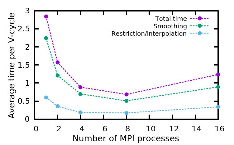 profiling_mg_time