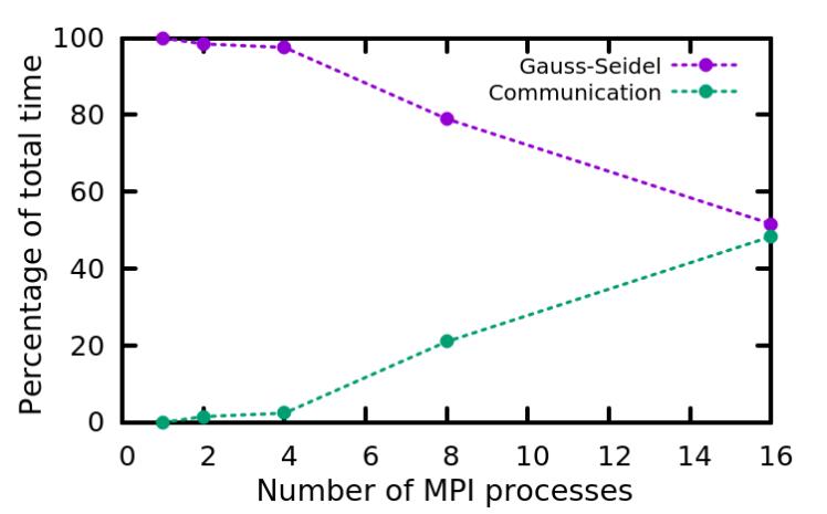 profiling_percentage